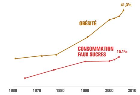 graph_faux-sucre